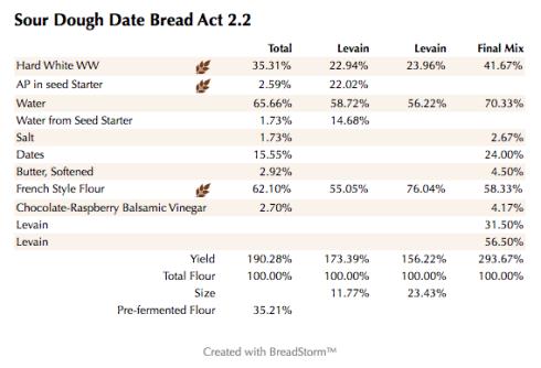 Sour Dough Date Bread Act 2.2 (%)