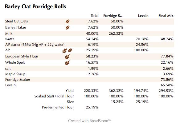 Barley Oat Porridge Rolls (%)