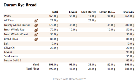 Durum Rye Bread (weights)