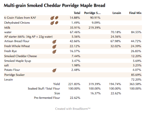 Multi-grain Smoked Cheddar Porridge Maple Bread (%)